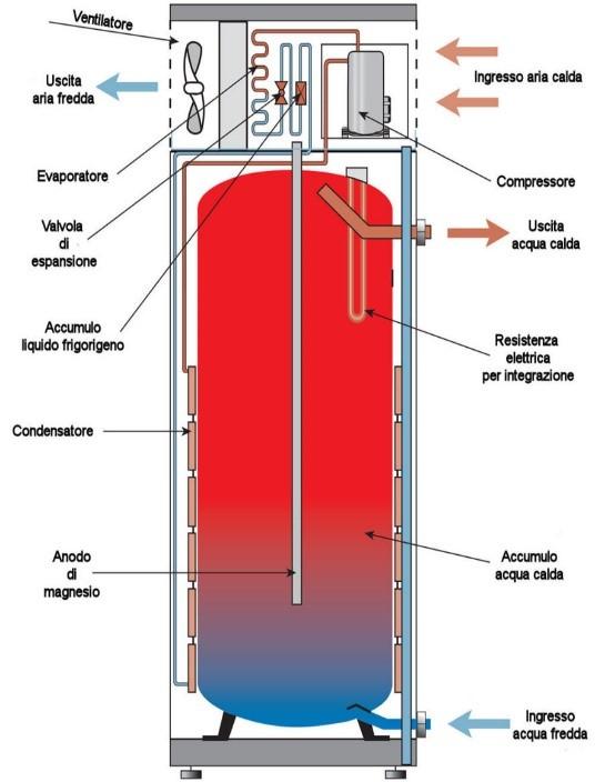 Schema Elettrico Scaldabagno : Gli scaldacqua a pompa di calore