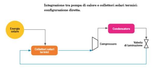 Integrazione tra pompa di calore e collettori solari termici - Configurazione diretta