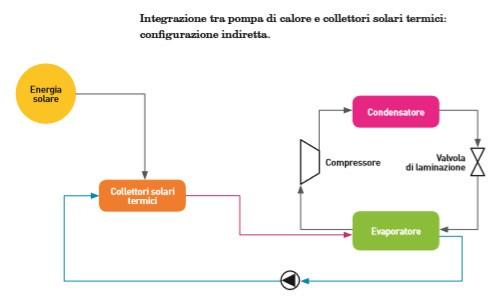 Integrazione tra pompa di calore e collettori solari termici - Configurazione indiretta