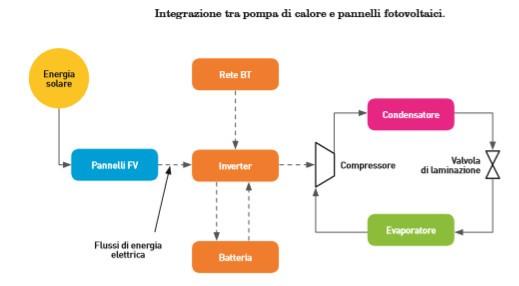 Integrazione tra pompa di calore e pannelli fotovoltaici